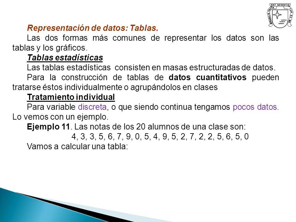 Representación de datos: Tablas.