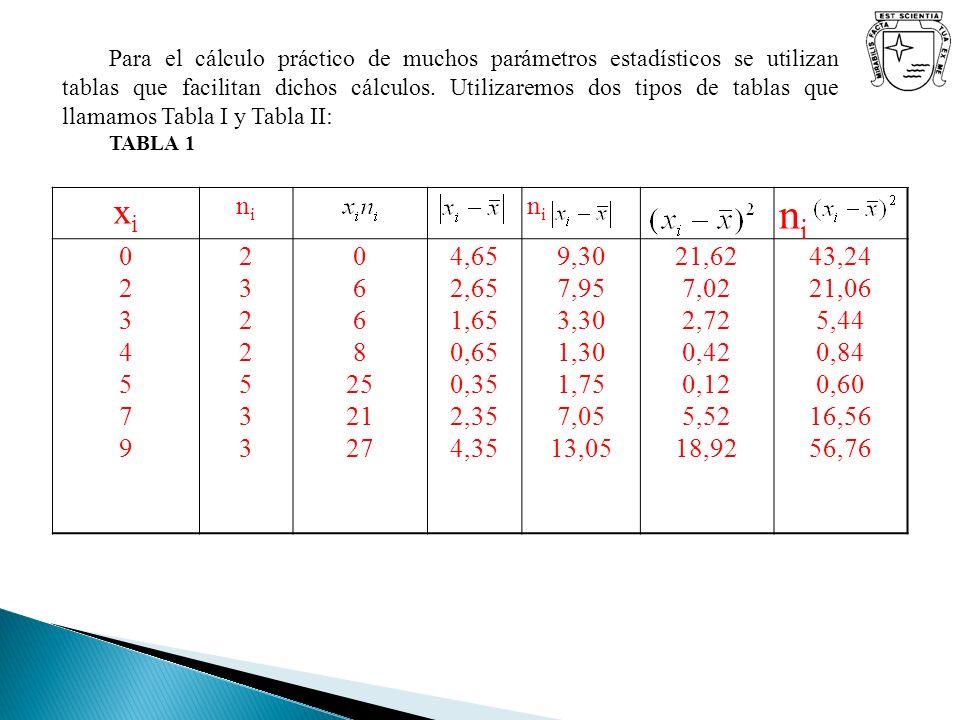 Para el cálculo práctico de muchos parámetros estadísticos se utilizan tablas que facilitan dichos cálculos. Utilizaremos dos tipos de tablas que llamamos Tabla I y Tabla II:
