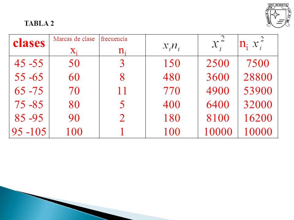 TABLA 2 clases. Marcas de clase xi. frecuencia. ni. 45 -55. 55 -65. 65 -75. 75 -85. 85 -95.