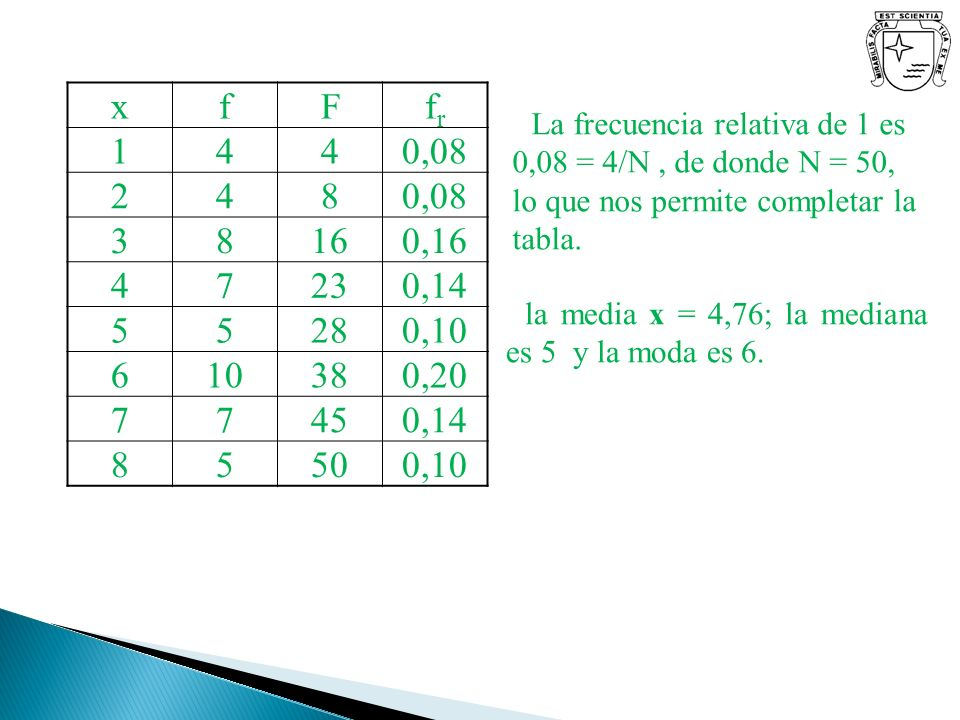 x f. F. fr. 1. 4. 0,08. 2. 8. 3. 16. 0,16. 7. 23. 0,14. 5. 28. 0,10. 6. 10. 38. 0,20.