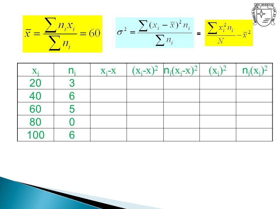 = xi ni xi-x (xi-x)2 ni(xi-x)2 (xi)2 ni(xi)2 20 3 40 6 60 5 80 100