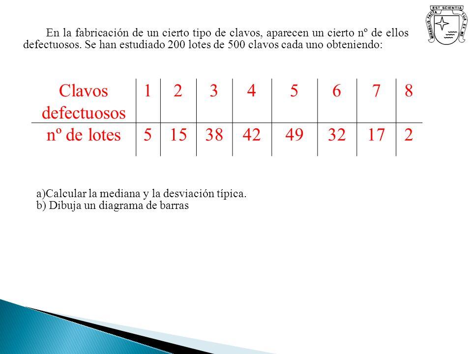Clavos defectuosos 1 2 3 4 5 6 7 8 nº de lotes 15 38 42 49 32 17