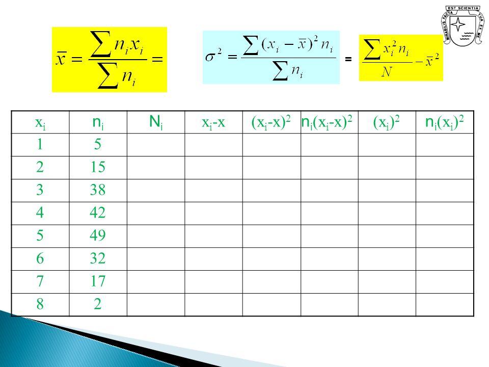 xi ni Ni xi-x (xi-x)2 ni(xi-x)2 (xi)2 ni(xi)2 1 5 2 15 3 38 4 42 49 6