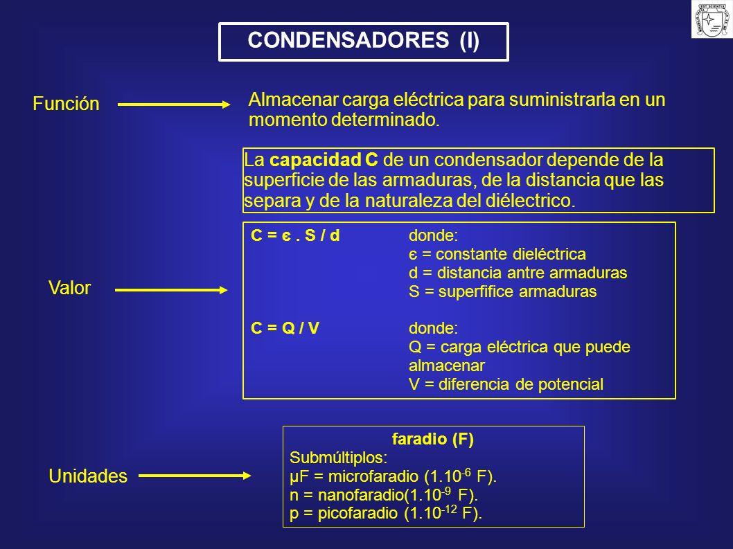 CONDENSADORES (I) Función. Almacenar carga eléctrica para suministrarla en un momento determinado.