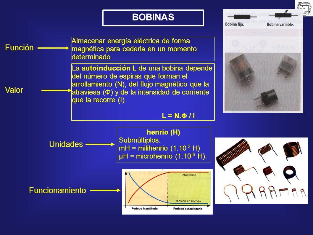 BOBINAS Función Valor Unidades Funcionamiento