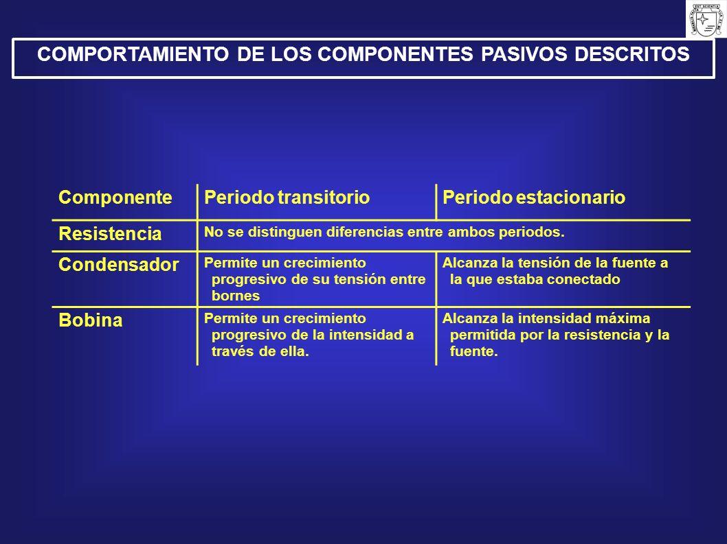 COMPORTAMIENTO DE LOS COMPONENTES PASIVOS DESCRITOS