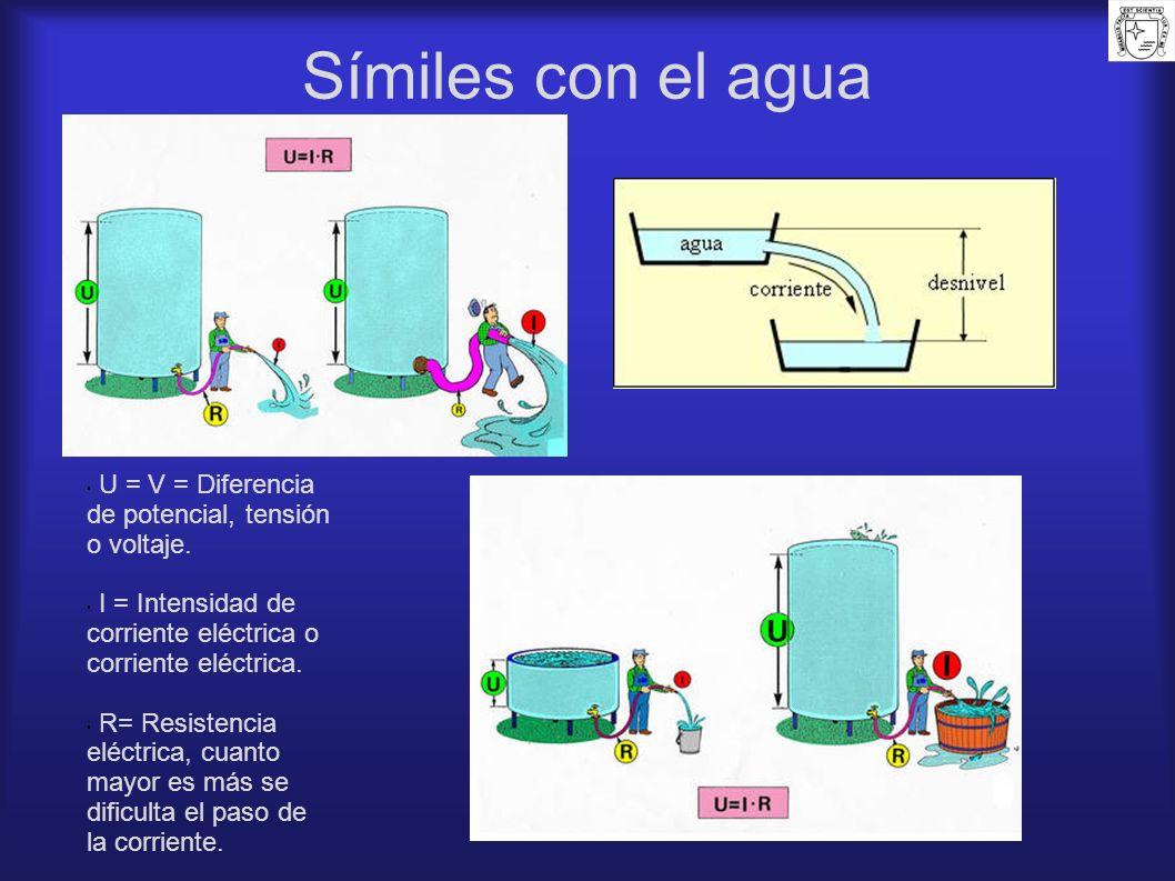 Símiles con el agua U = V = Diferencia de potencial, tensión o voltaje. I = Intensidad de corriente eléctrica o corriente eléctrica.