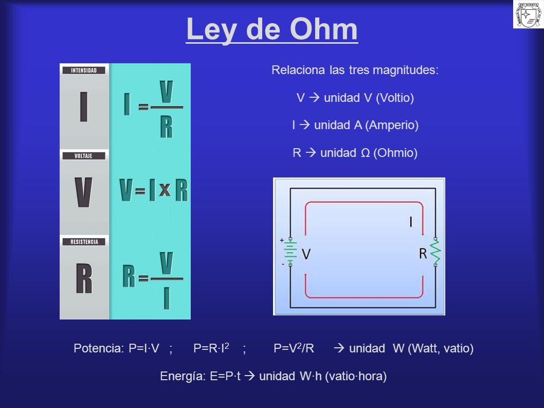 Ley de Ohm Relaciona las tres magnitudes: V  unidad V (Voltio)