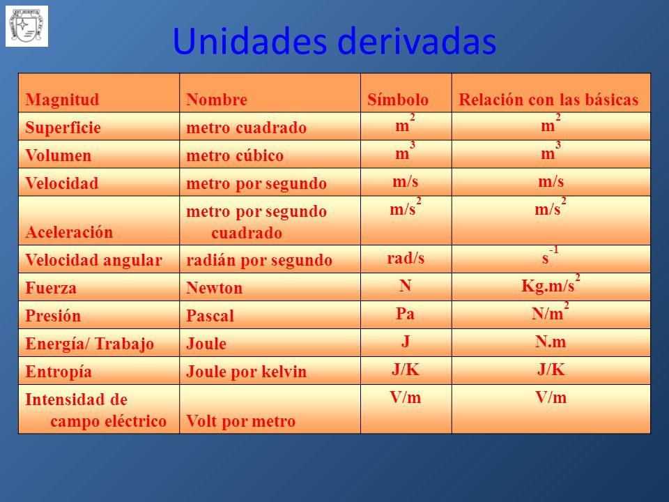 Unidades derivadas Magnitud Nombre Símbolo Relación con las básicas