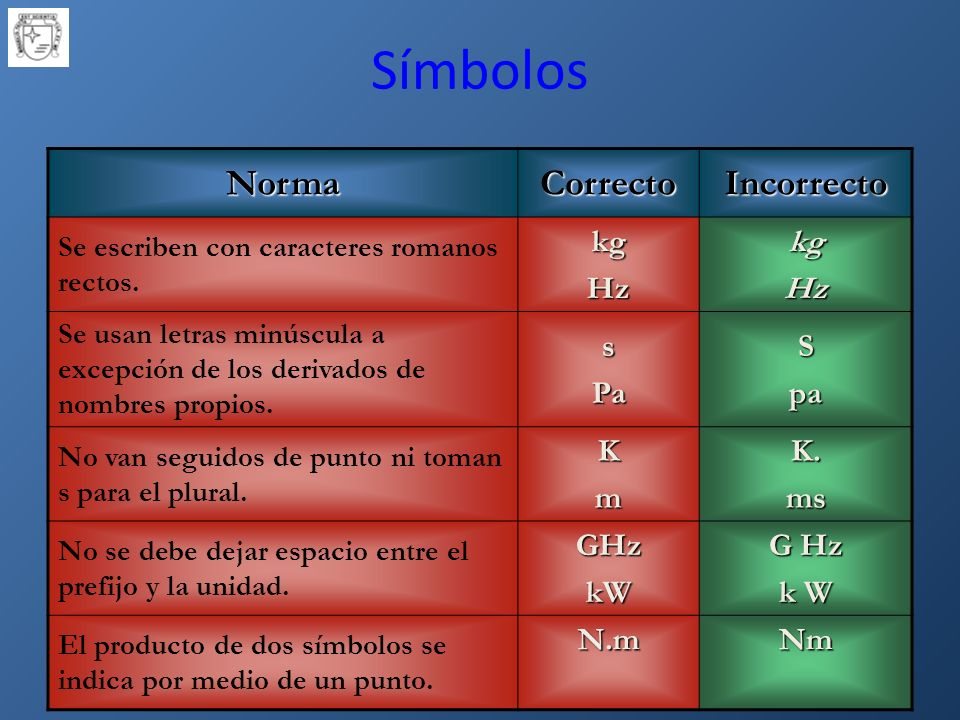 Símbolos Norma Correcto Incorrecto kg Hz s Pa S pa K m K. ms GHz kW