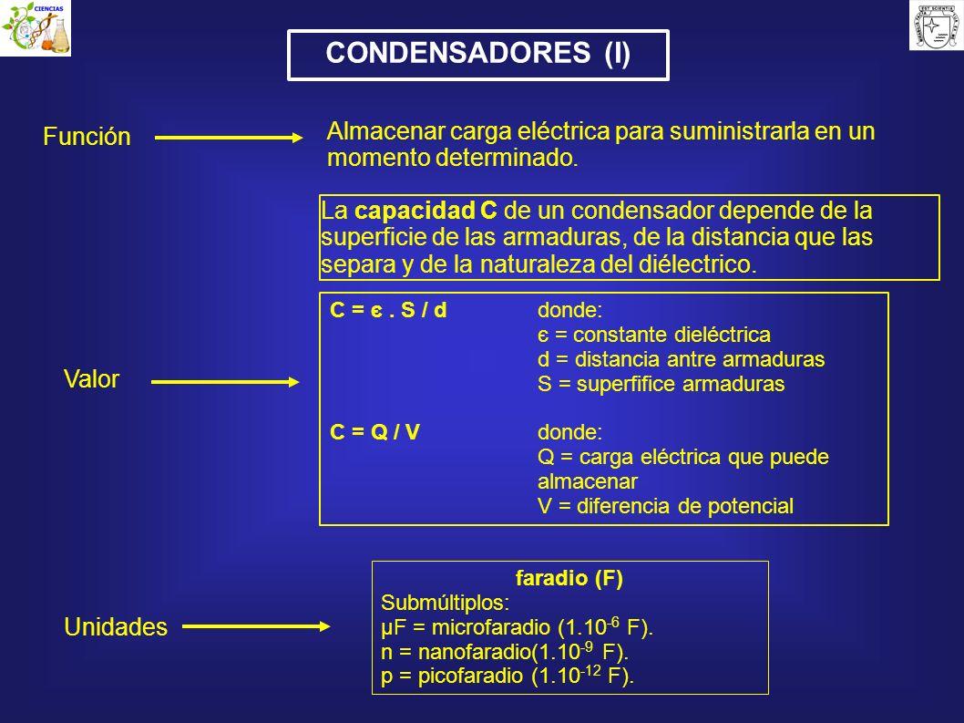 CONDENSADORES (I)Función. Almacenar carga eléctrica para suministrarla en un momento determinado.