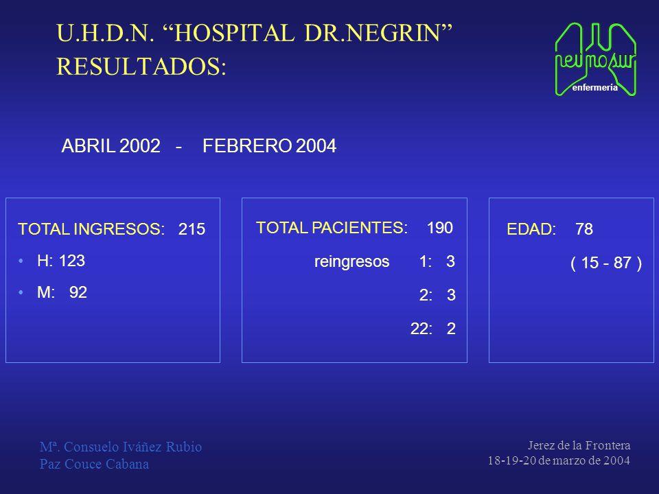 U.H.D.N. HOSPITAL DR.NEGRIN RESULTADOS: