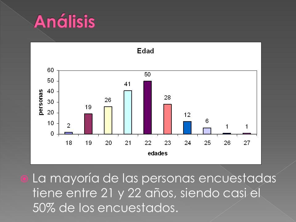 Análisis La mayoría de las personas encuestadas tiene entre 21 y 22 años, siendo casi el 50% de los encuestados.