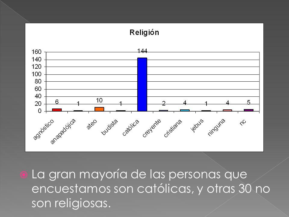 La gran mayoría de las personas que encuestamos son católicas, y otras 30 no son religiosas.