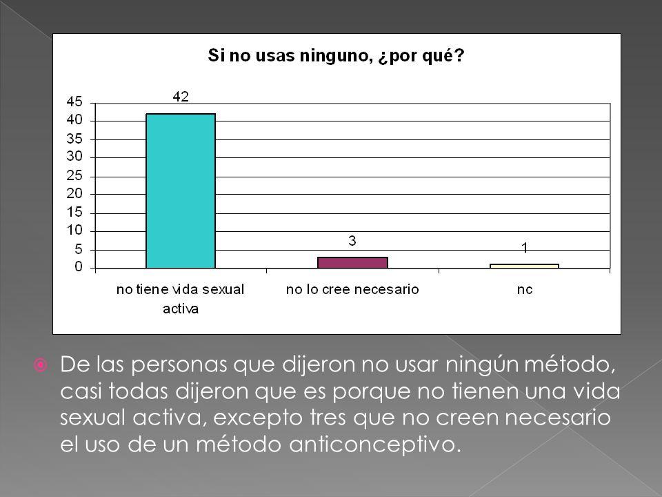 De las personas que dijeron no usar ningún método, casi todas dijeron que es porque no tienen una vida sexual activa, excepto tres que no creen necesario el uso de un método anticonceptivo.