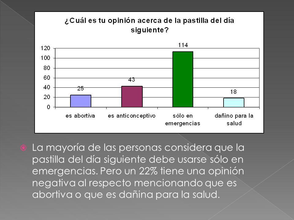 La mayoría de las personas considera que la pastilla del día siguiente debe usarse sólo en emergencias.