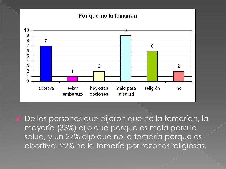 De las personas que dijeron que no la tomarían, la mayoría (33%) dijo que porque es mala para la salud, y un 27% dijo que no la tomaría porque es abortiva.