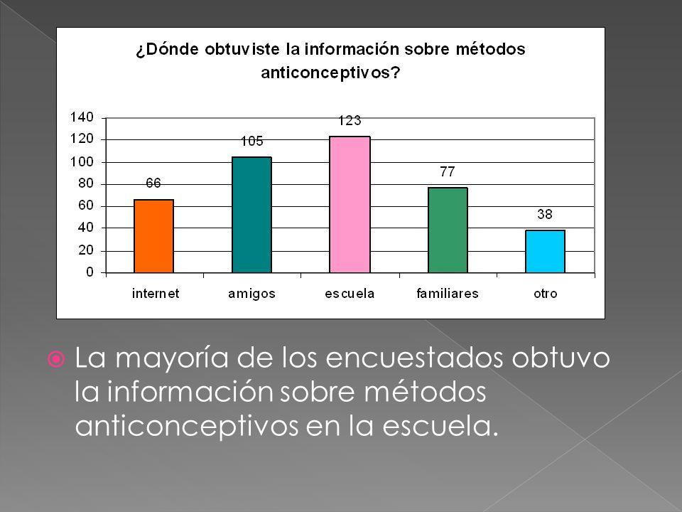 La mayoría de los encuestados obtuvo la información sobre métodos anticonceptivos en la escuela.