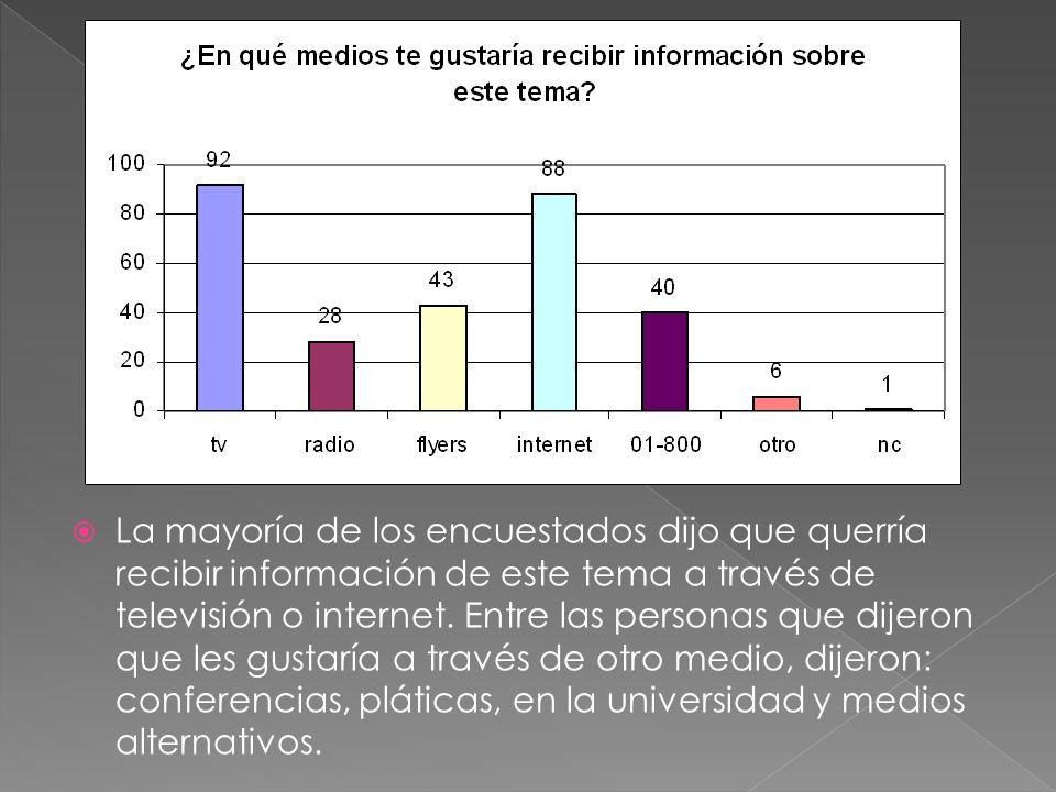 La mayoría de los encuestados dijo que querría recibir información de este tema a través de televisión o internet.