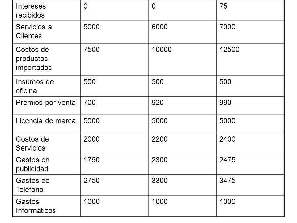 Intereses recibidos 75. Servicios a Clientes. 5000. 6000. 7000. Costos de productos importados.