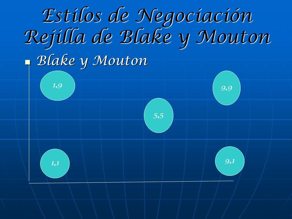 Estilos de Negociación Rejilla de Blake y Mouton