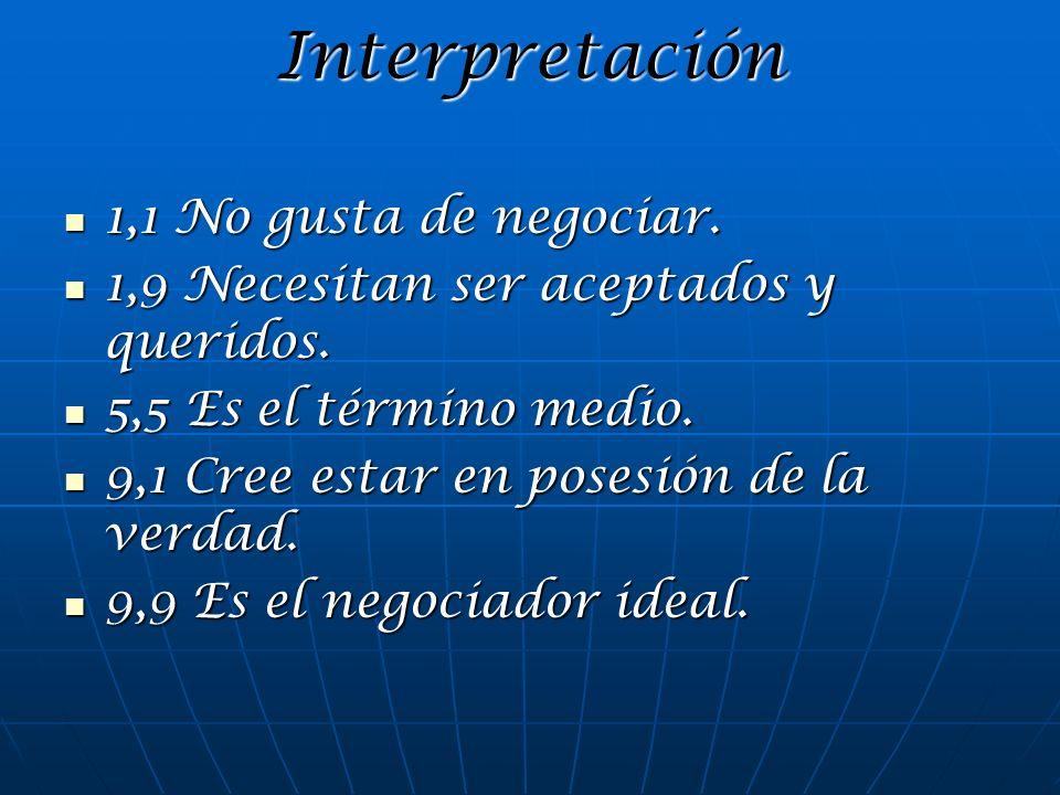 Interpretación 1,1 No gusta de negociar.
