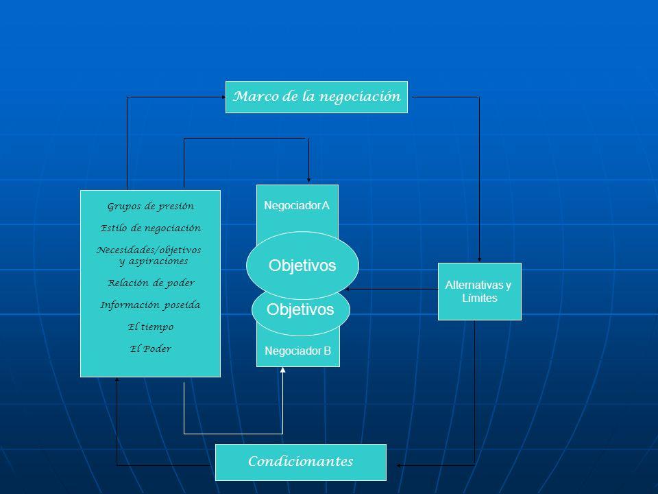 Objetivos Objetivos Marco de la negociación Condicionantes