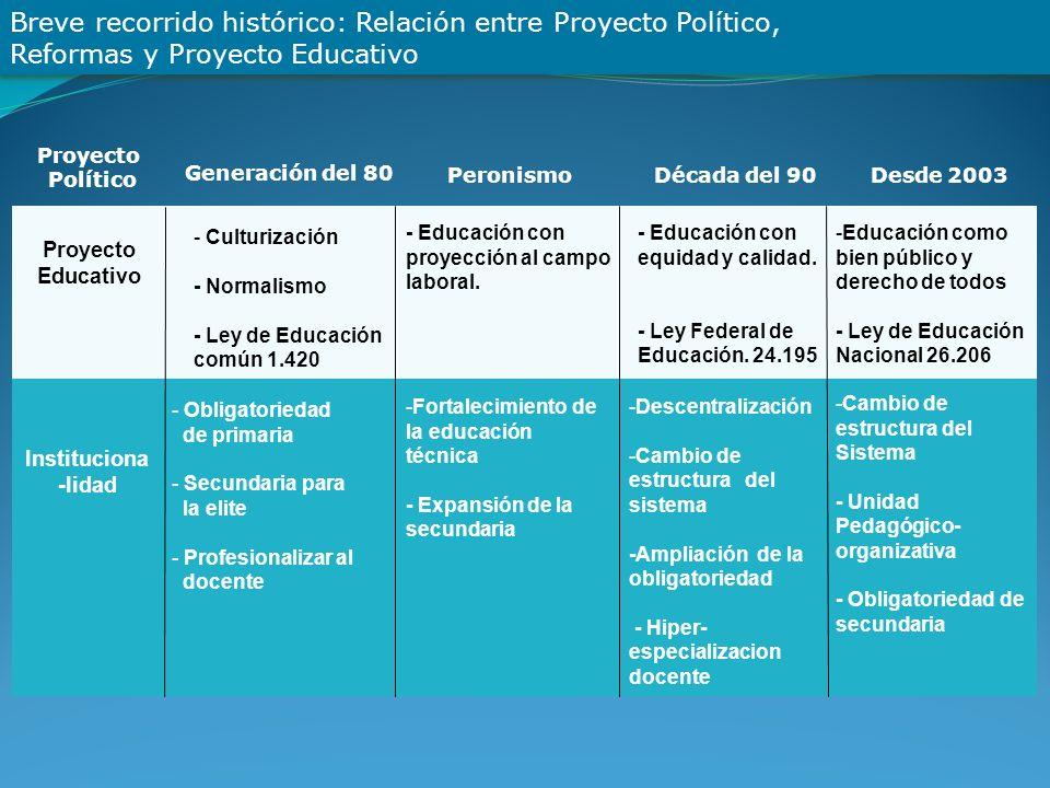 Breve recorrido histórico: Relación entre Proyecto Político, Reformas y Proyecto Educativo