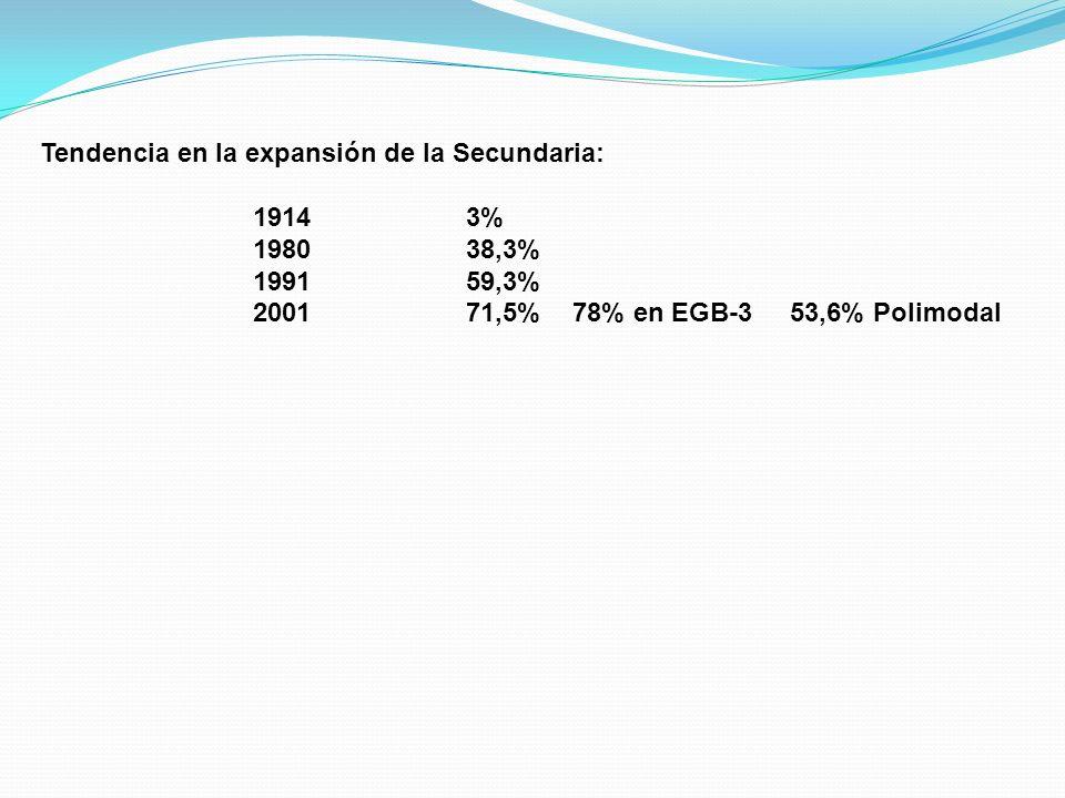 Tendencia en la expansión de la Secundaria: 1914 3% 1980 38,3%