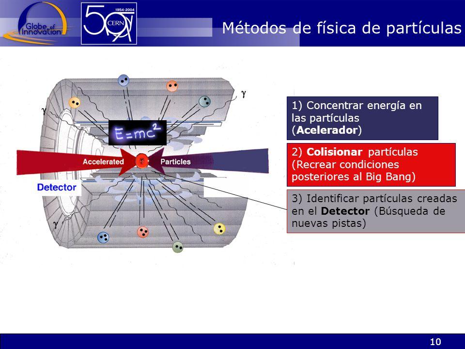 Métodos de física de partículas