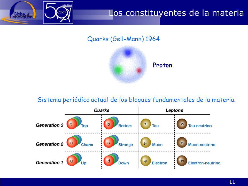 Sistema periódico actual de los bloques fundamentales de la materia.