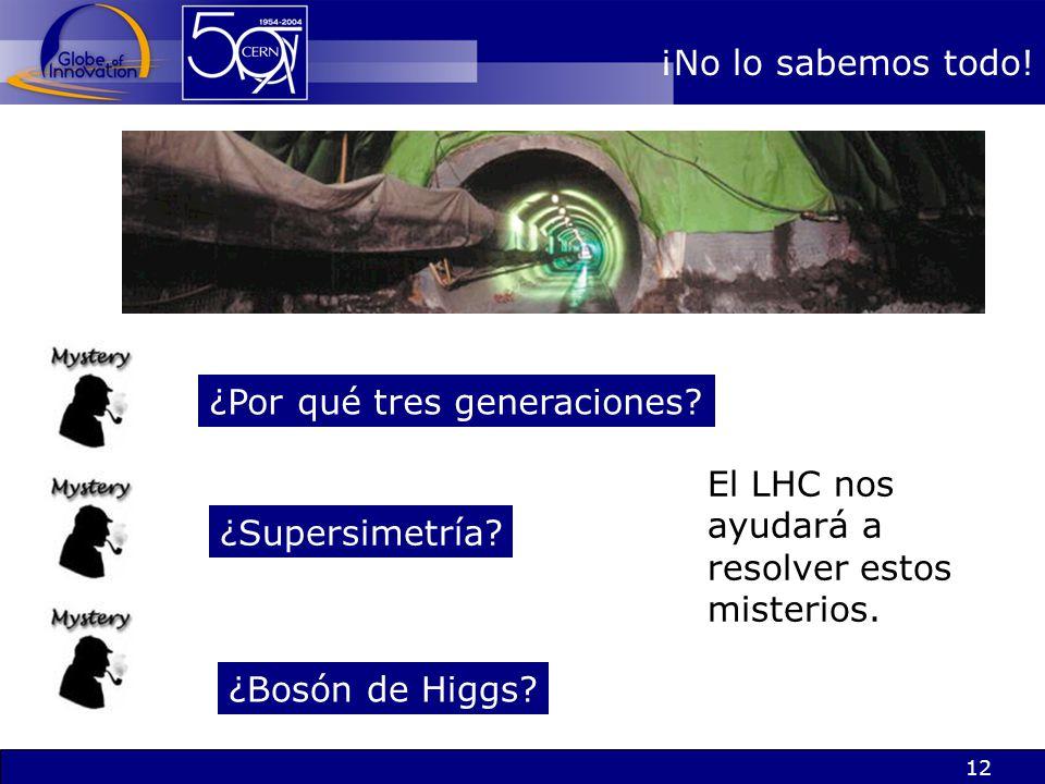 ¡No lo sabemos todo! ¿Por qué tres generaciones El LHC nos ayudará a resolver estos misterios. ¿Supersimetría