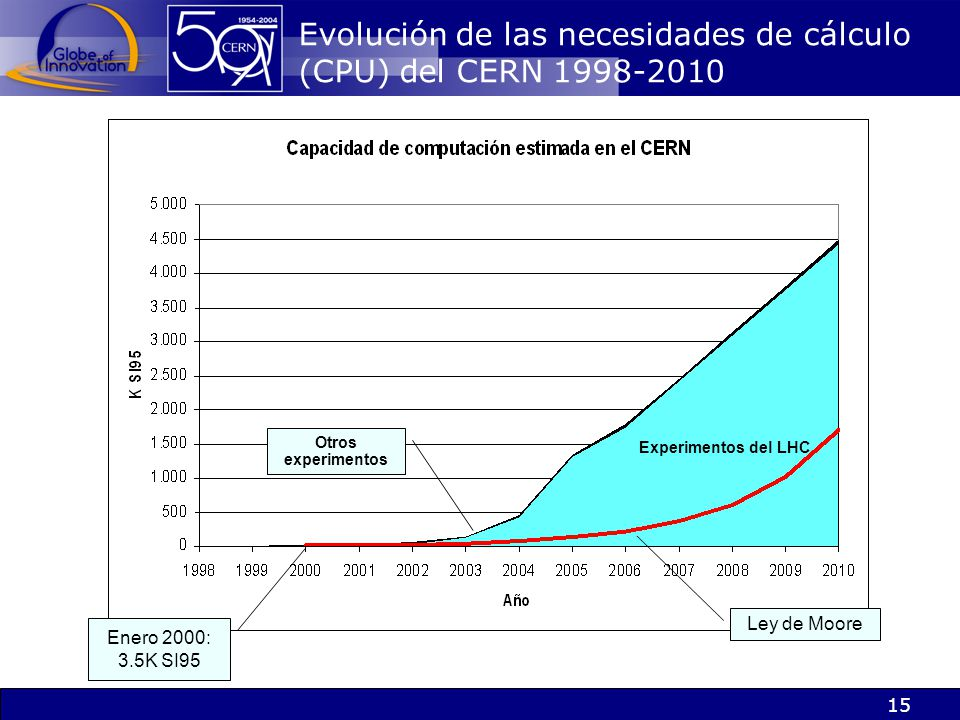 Evolución de las necesidades de cálculo (CPU) del CERN 1998-2010