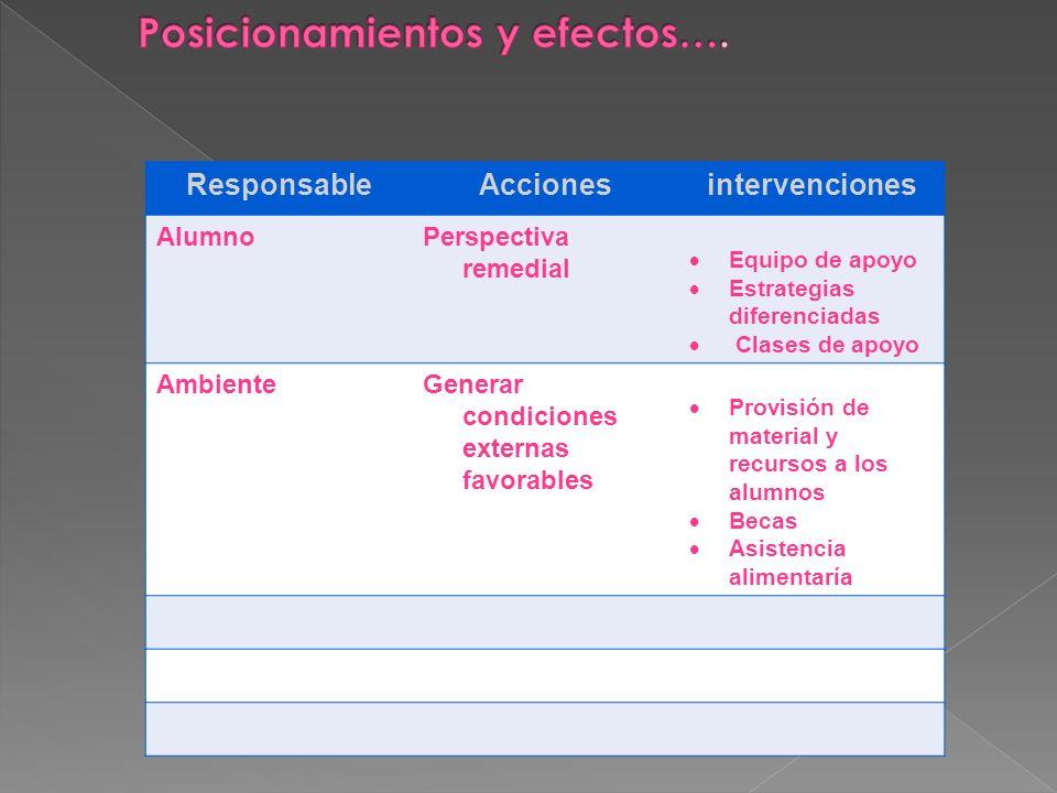 Posicionamientos y efectos….