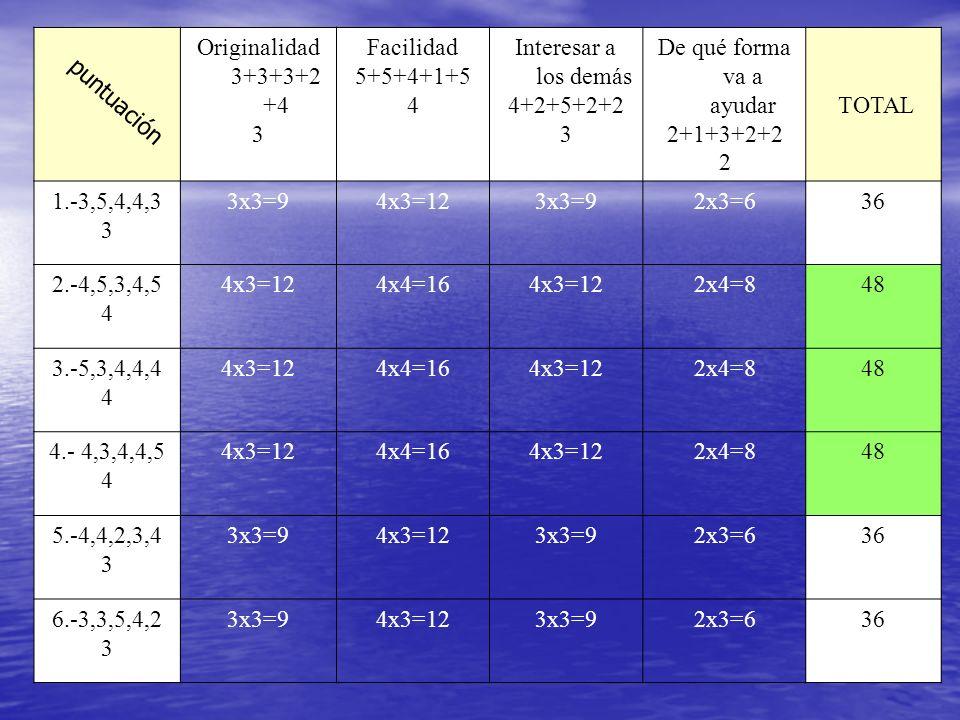 Originalidad 3+3+3+2+4 3. Facilidad. 5+5+4+1+5. 4. Interesar a los demás. 4+2+5+2+2. De qué forma va a ayudar.