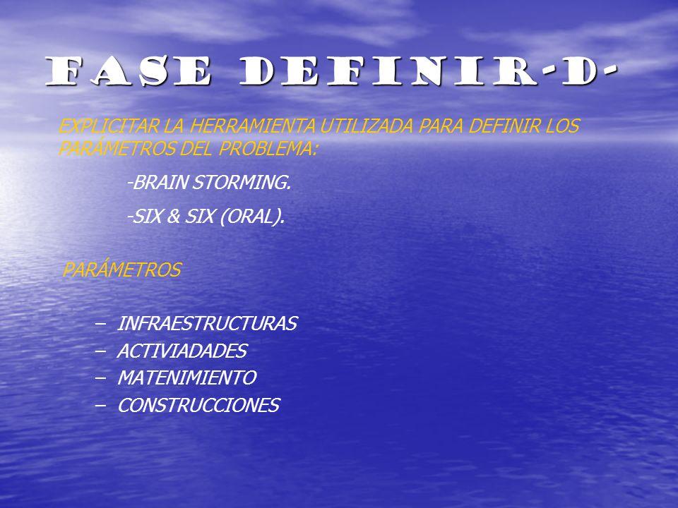 FASE DEFINIR-D- EXPLICITAR LA HERRAMIENTA UTILIZADA PARA DEFINIR LOS PARÁMETROS DEL PROBLEMA: -BRAIN STORMING.