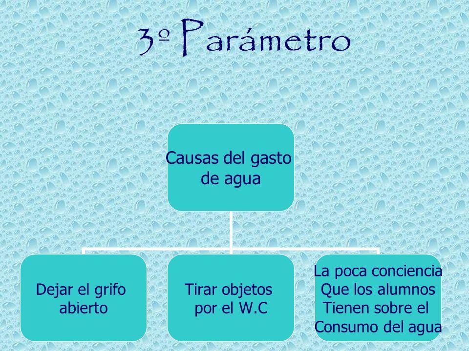 3º Parámetro