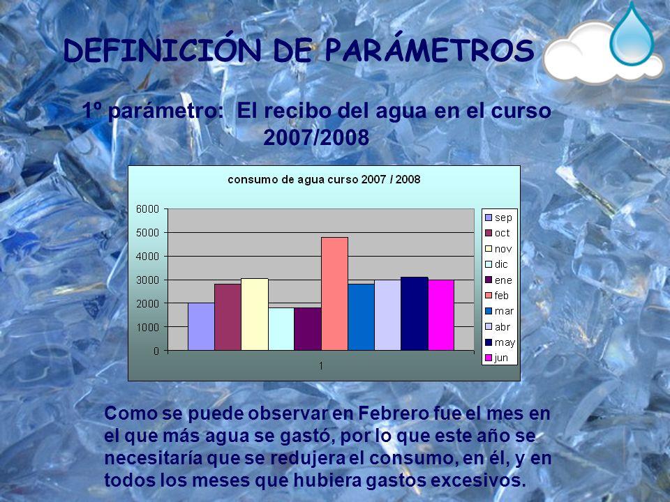 DEFINICIÓN DE PARÁMETROS