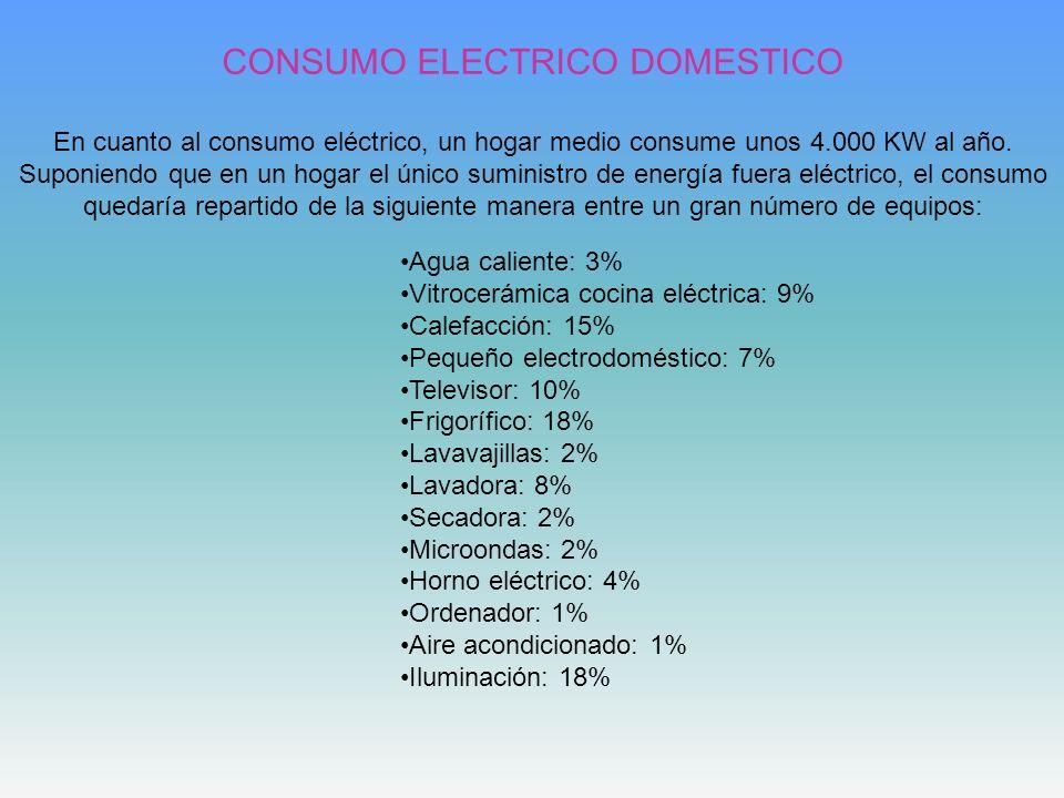 CONSUMO ELECTRICO DOMESTICO