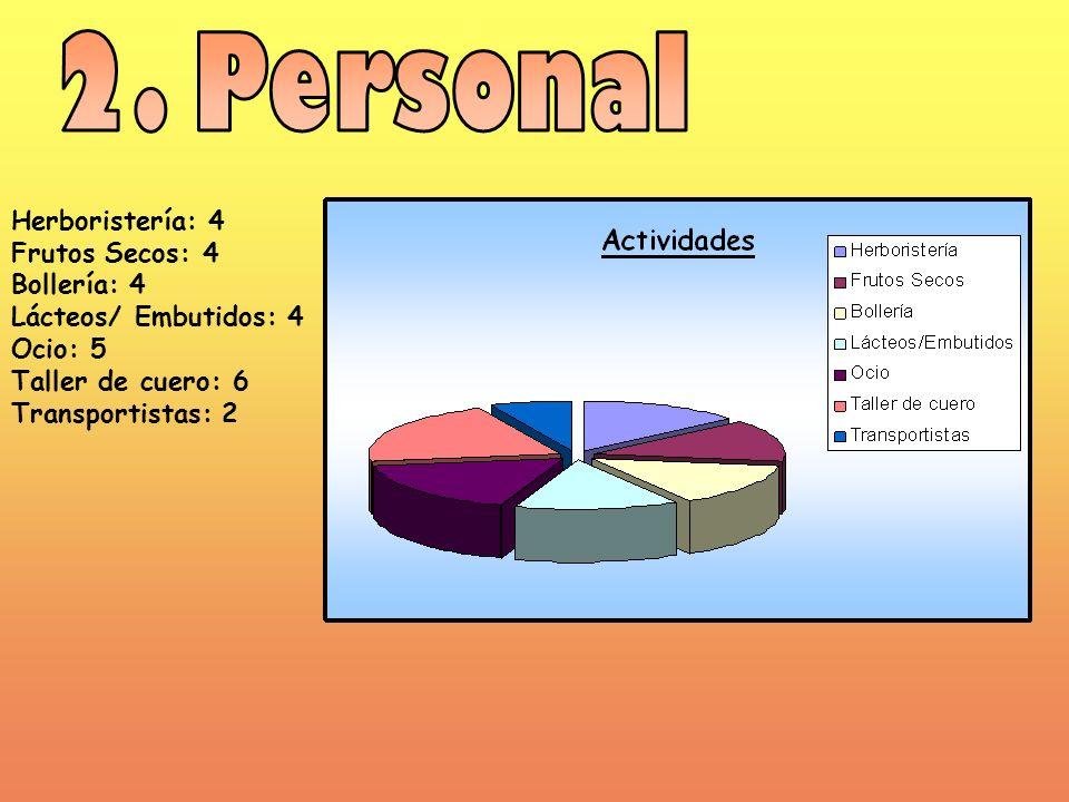 2. Personal Herboristería: 4 Frutos Secos: 4 Bollería: 4