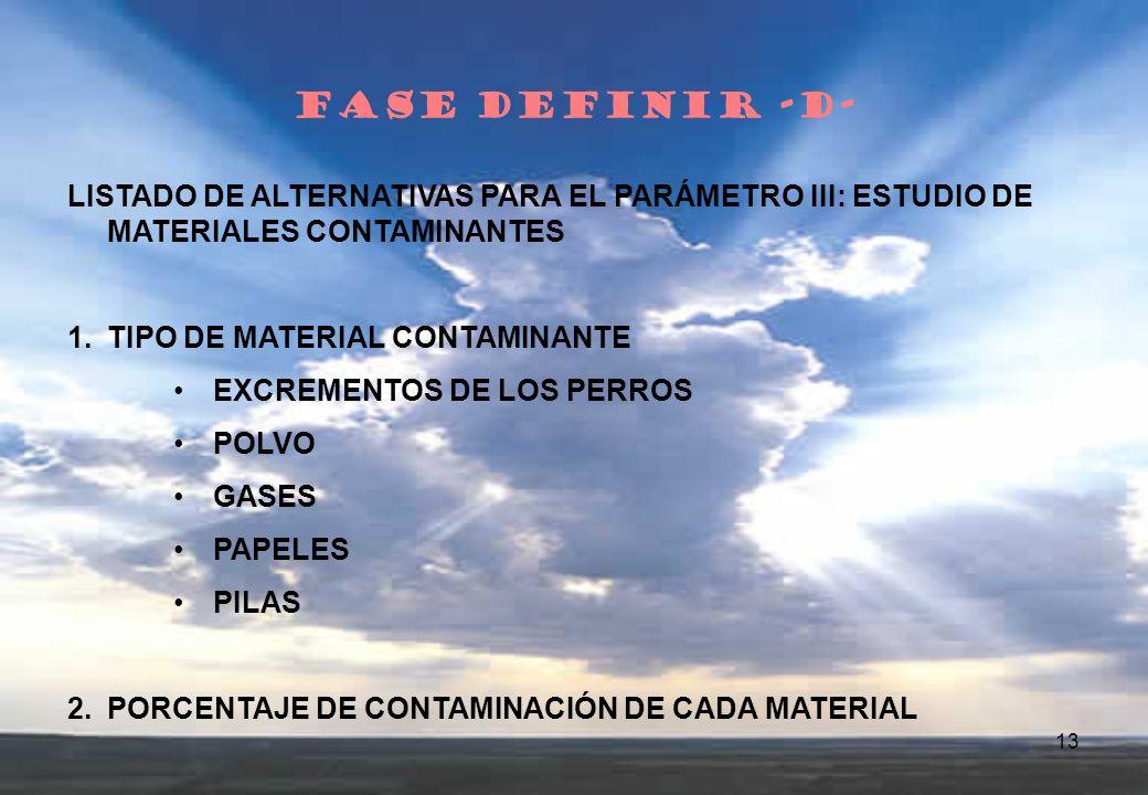 FASE DEFINIR -D- LISTADO DE ALTERNATIVAS PARA EL PARÁMETRO III: ESTUDIO DE MATERIALES CONTAMINANTES.