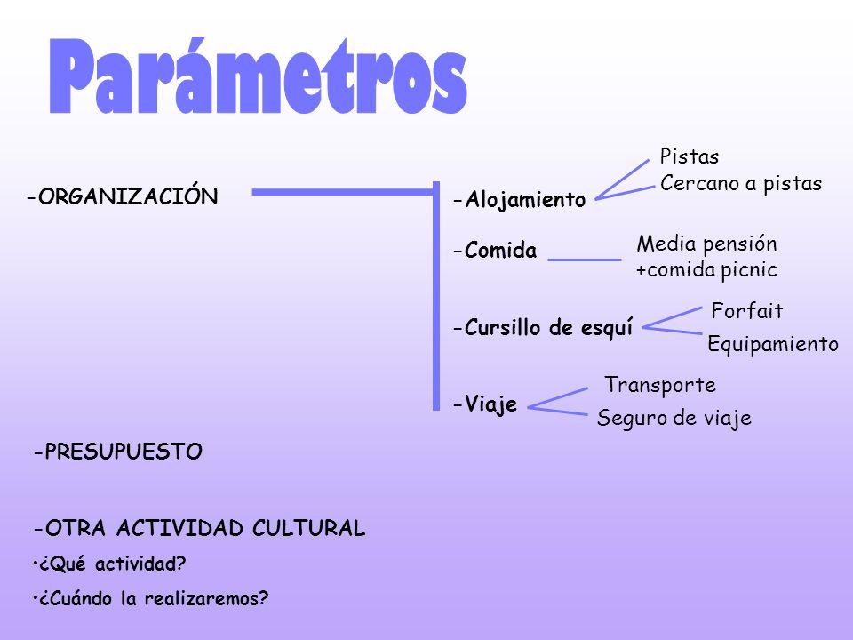 Parámetros Pistas Cercano a pistas -ORGANIZACIÓN -Alojamiento -Comida