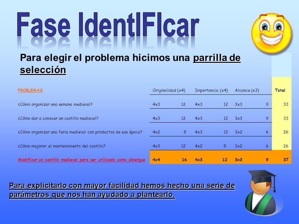 Fase IdentIFIcar Para elegir el problema hicimos una parrilla de selección. PROBLEMAS. Originalidad (x4)