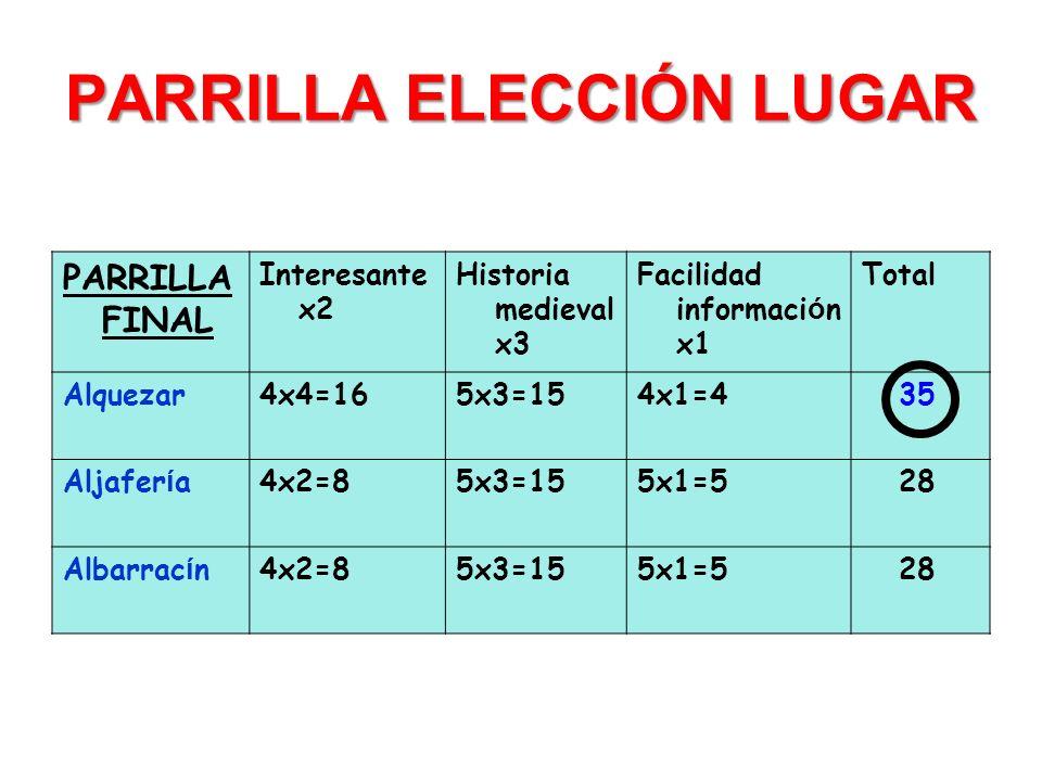 PARRILLA ELECCIÓN LUGAR