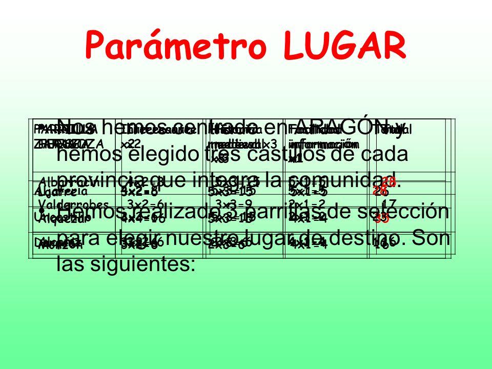 Parámetro LUGARNos hemos centrado en ARAGÓN y hemos elegido tres castillos de cada provincia que integra la comunidad.