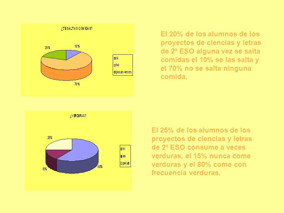 El 20% de los alumnos de los proyectos de ciencias y letras de 2º ESO alguna vez se salta comidas el 10% se las salta y el 70% no se salta ninguna comida.