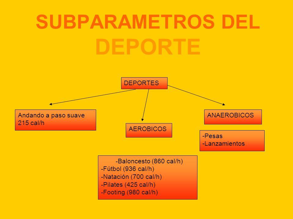 SUBPARAMETROS DEL DEPORTE