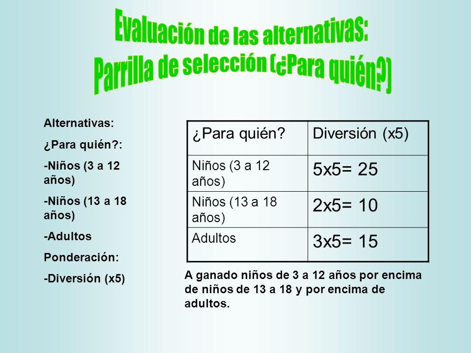 Evaluación de las alternativas: Parrilla de selección (¿Para quién )