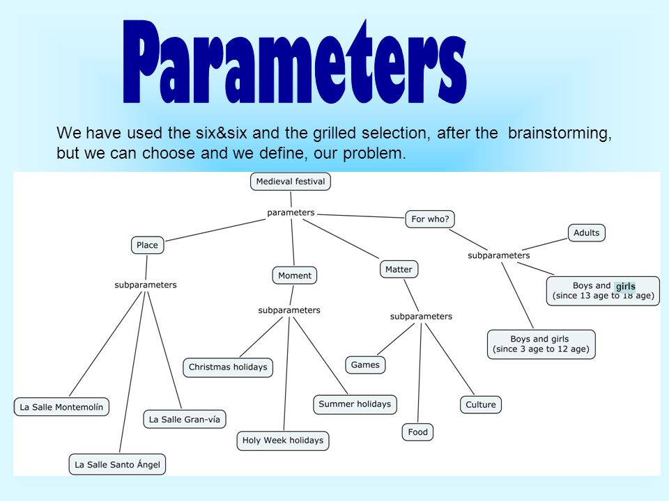 Parameters We have used the six&six and the grilled selection, after the brainstorming, but we can choose and we define, our problem.