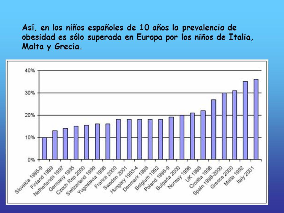 Así, en los niños españoles de 10 años la prevalencia de obesidad es sólo superada en Europa por los niños de Italia, Malta y Grecia.